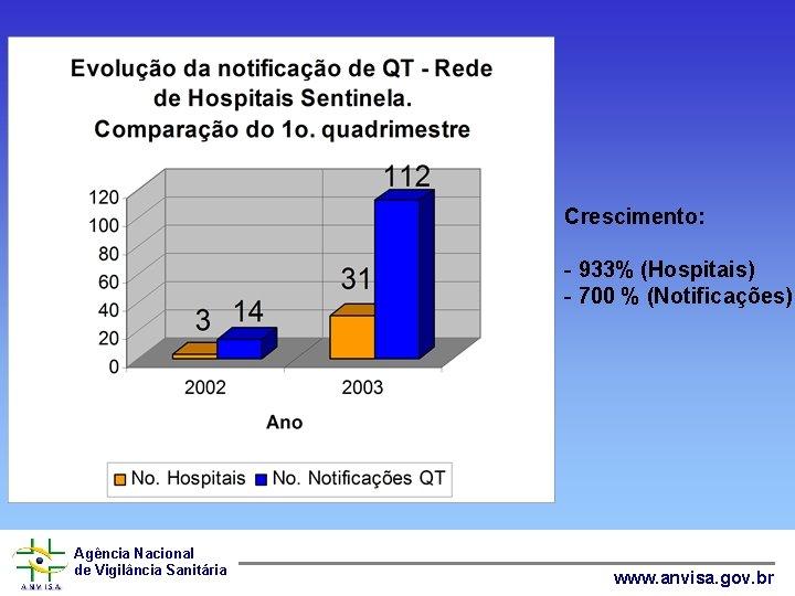 Crescimento: - 933% (Hospitais) - 700 % (Notificações) Agência Nacional de Vigilância Sanitária www.