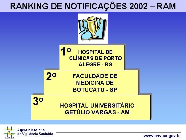 RANKING DE NOTIFICAÇÕES 2002 – RAM HOSPITAL DE 1 o. CLÍNICAS DE PORTO ALEGRE