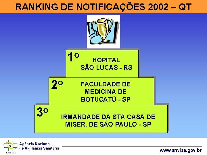 RANKING DE NOTIFICAÇÕES 2002 – QT 1 o 2 o 3 o Agência Nacional