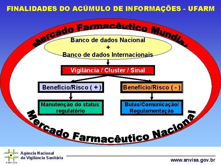 FINALIDADES DO ACÚMULO DE INFORMAÇÕES - UFARM Banco de dados Nacional + Banco de
