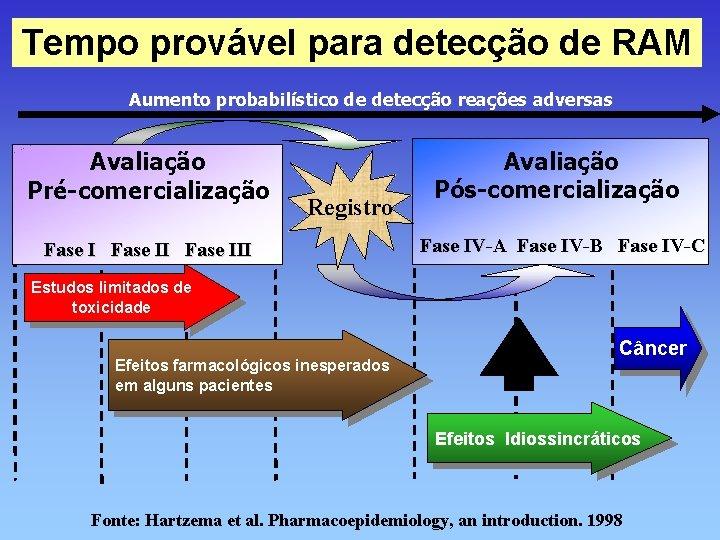 Tempo provável para detecção de RAM Aumento probabilístico de detecção reações adversas Avaliação Pré-comercialização