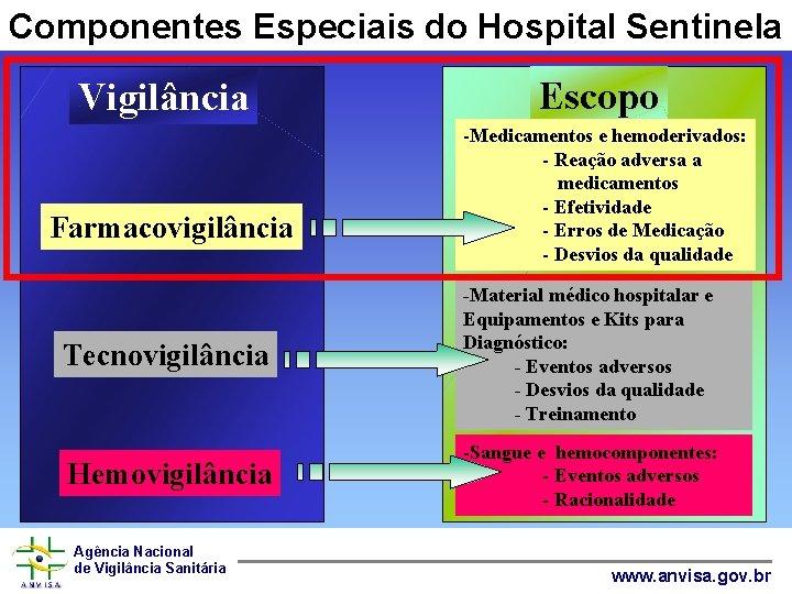 Componentes Especiais do Hospital Sentinela Vigilância Farmacovigilância Escopo -Medicamentos e hemoderivados: - Reação adversa