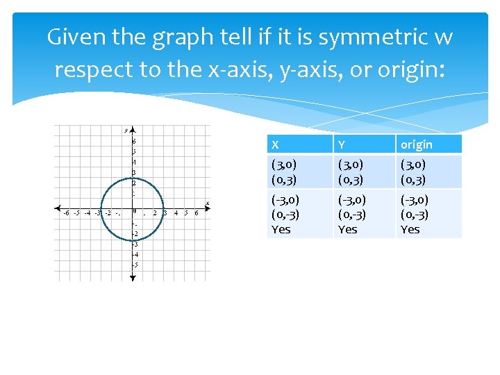 Given the graph tell if it is symmetric w respect to the x-axis, y-axis,