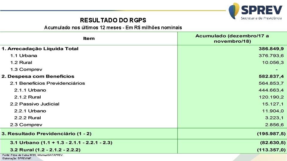 RESULTADO DO RGPS Acumulado nos últimos 12 meses - Em R$ milhões nominais Fonte: