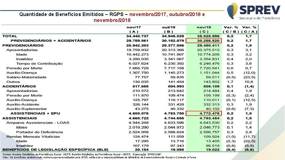 Quantidade de Benefícios Emitidos – RGPS – novembro/2017, outubro/2018 e novembro/2018 Fontes: Anuário Estatístico