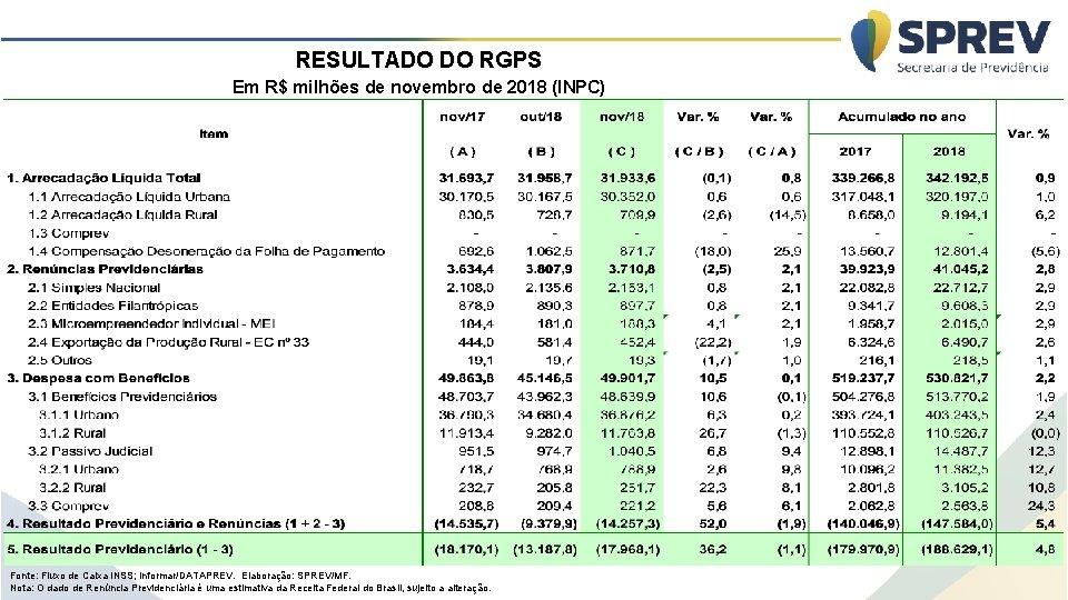 RESULTADO DO RGPS Em R$ milhões de novembro de 2018 (INPC) Fonte: Fluxo de