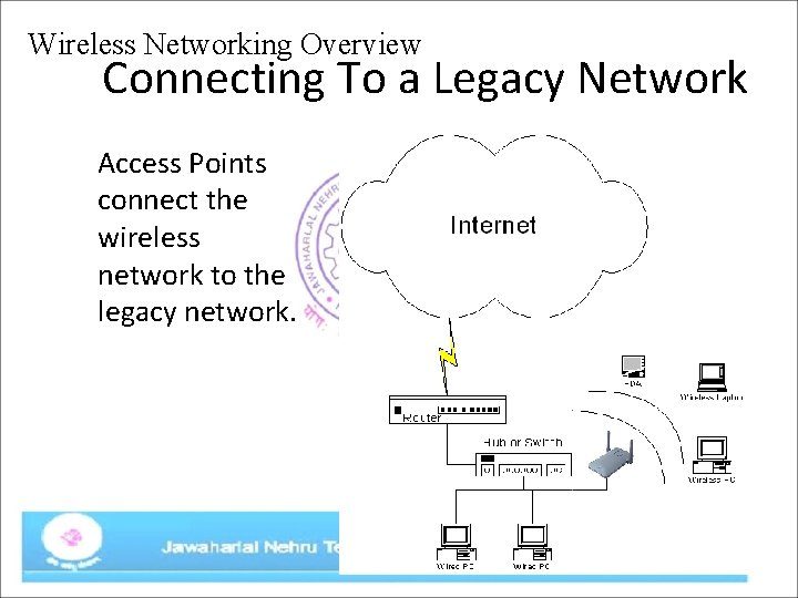 Wireless Networking Overview Connecting To a Legacy Network Access Points connect the wireless network