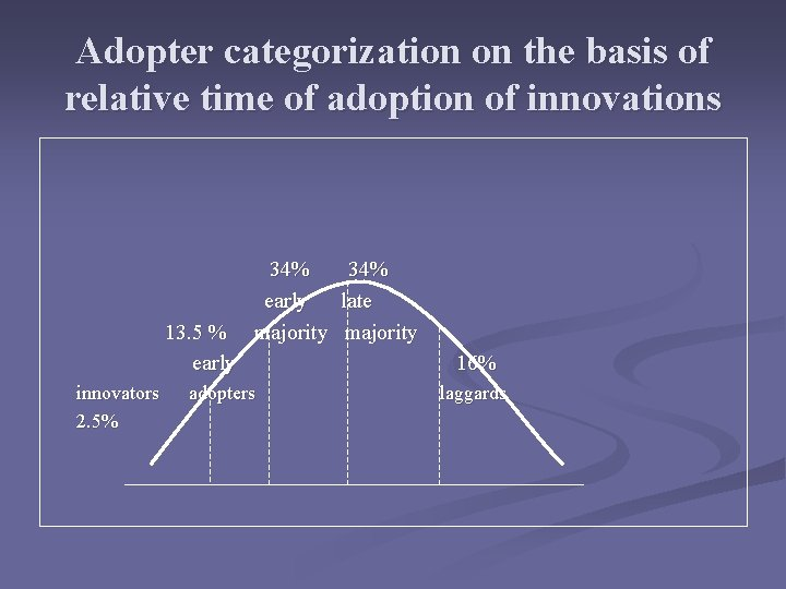 Adopter categorization on the basis of relative time of adoption of innovations 13. 5