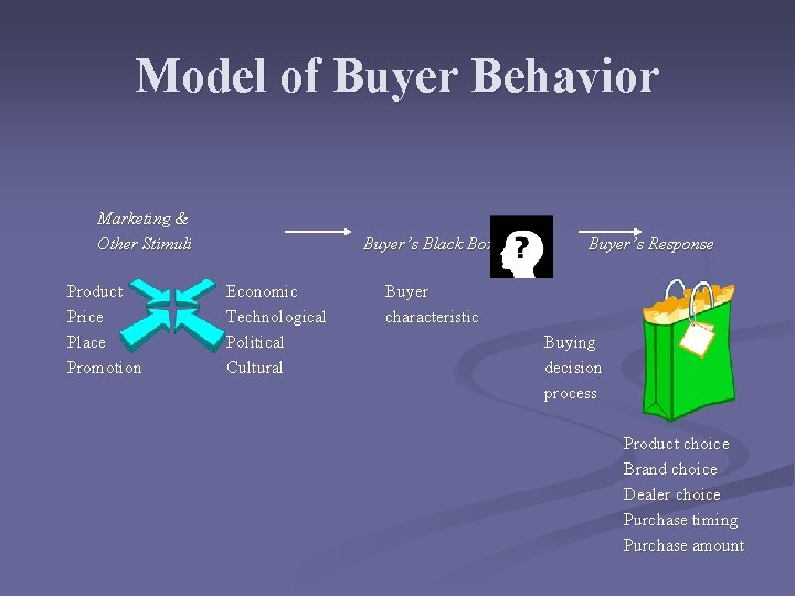 Model of Buyer Behavior Marketing & Other Stimuli Product Price Place Promotion Buyer's Black