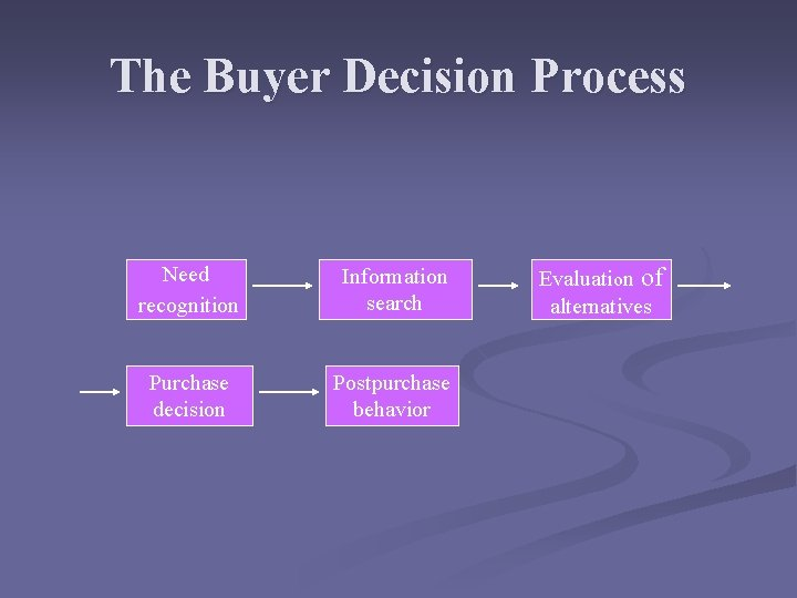 The Buyer Decision Process Need recognition Information search Purchase decision Postpurchase behavior Evaluation of