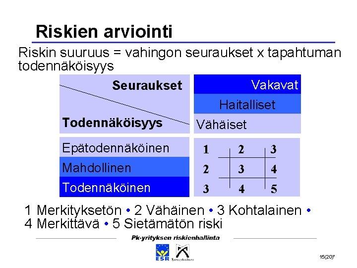 Riskien arviointi Riskin suuruus = vahingon seuraukset x tapahtuman todennäköisyys Vakavat Seuraukset Haitalliset Todennäköisyys