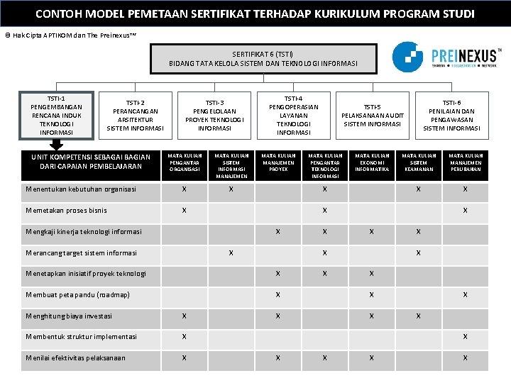 CONTOH MODEL PEMETAAN SERTIFIKAT TERHADAP KURIKULUM PROGRAM STUDI © Hak Cipta APTIKOM dan The