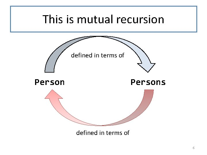 This is mutual recursion defined in terms of Persons defined in terms of 6