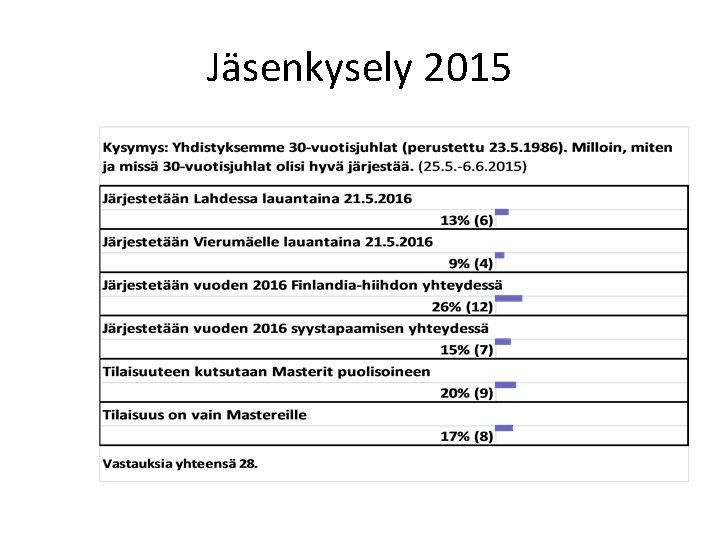 Jäsenkysely 2015