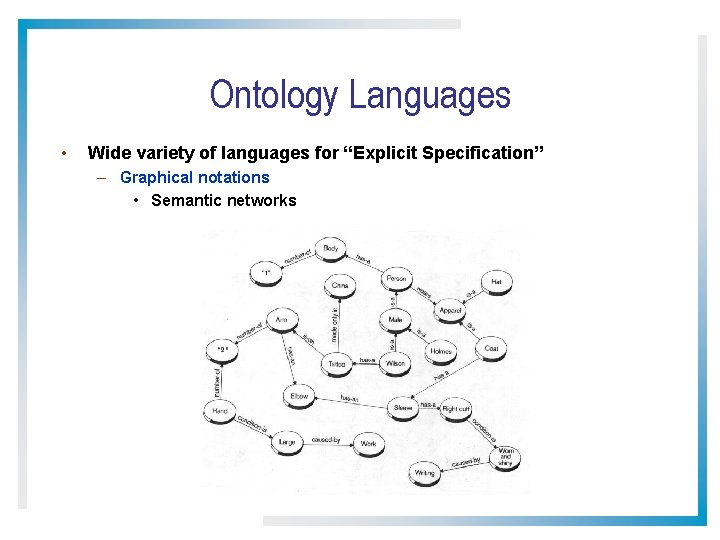 """Ontology Languages • Wide variety of languages for """"Explicit Specification"""" – Graphical notations •"""