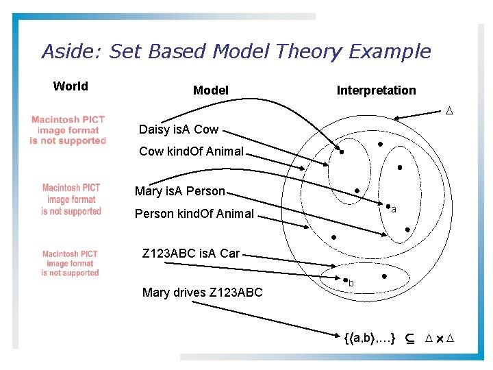 Aside: Set Based Model Theory Example World Model Interpretation Daisy is. A Cow kind.