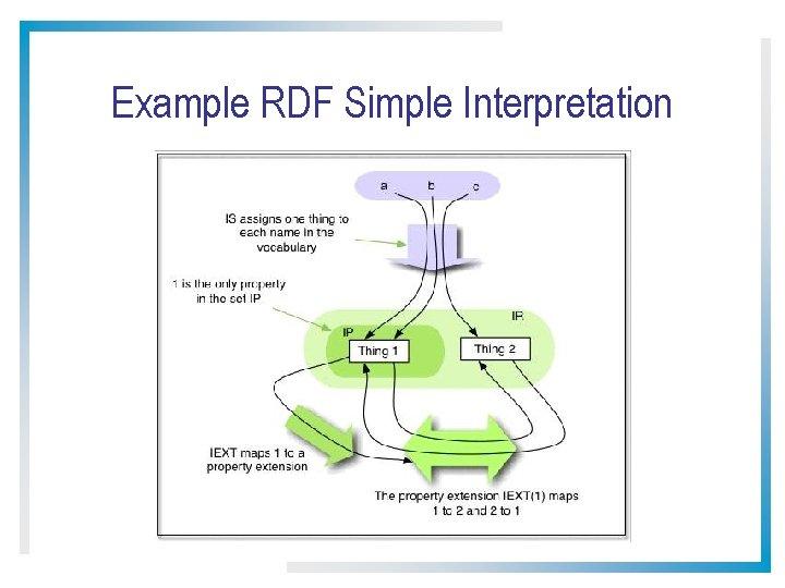 Example RDF Simple Interpretation