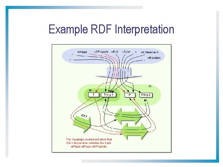Example RDF Interpretation