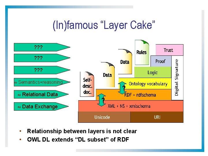 "(In)famous ""Layer Cake"" ? ? ? ? ? Semantics+reasoning Relational Data Exchange ? ?"