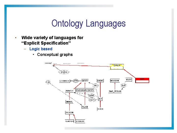 """Ontology Languages • Wide variety of languages for """"Explicit Specification"""" – Logic based •"""