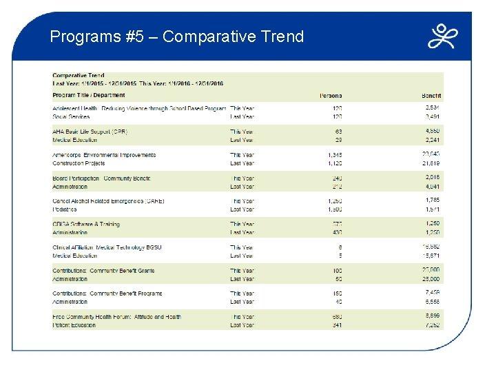 Programs #5 – Comparative Trend