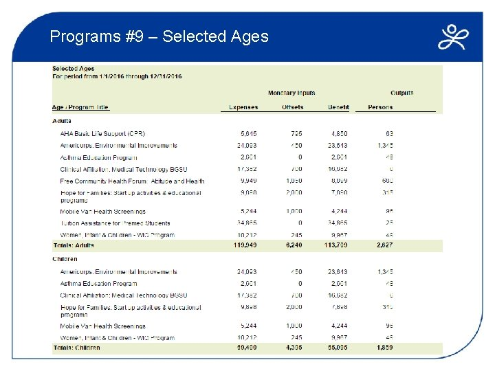 Programs #9 – Selected Ages