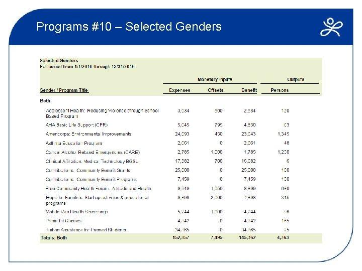 Programs #10 – Selected Genders