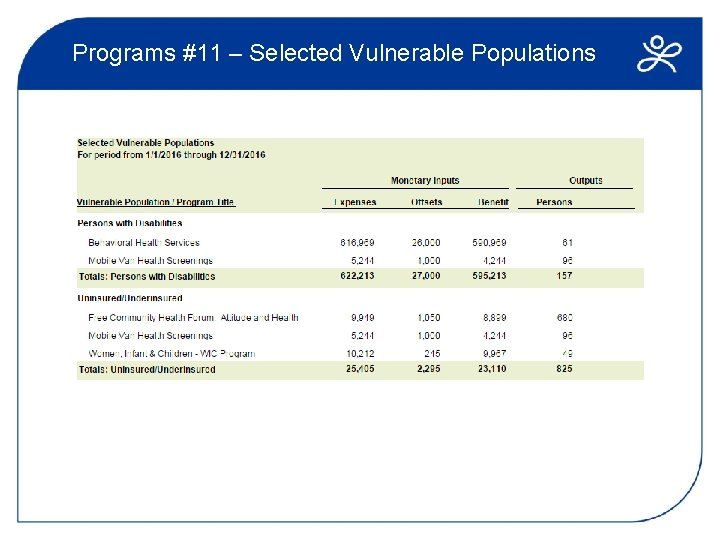 Programs #11 – Selected Vulnerable Populations