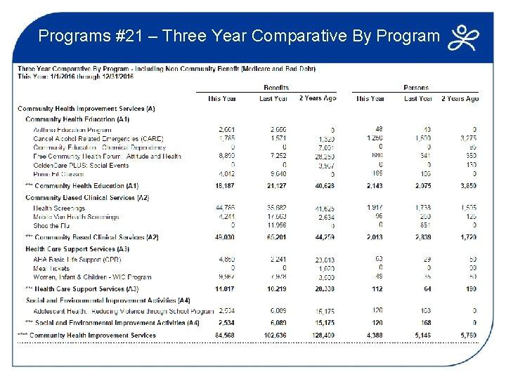 Programs #21 – Three Year Comparative By Program