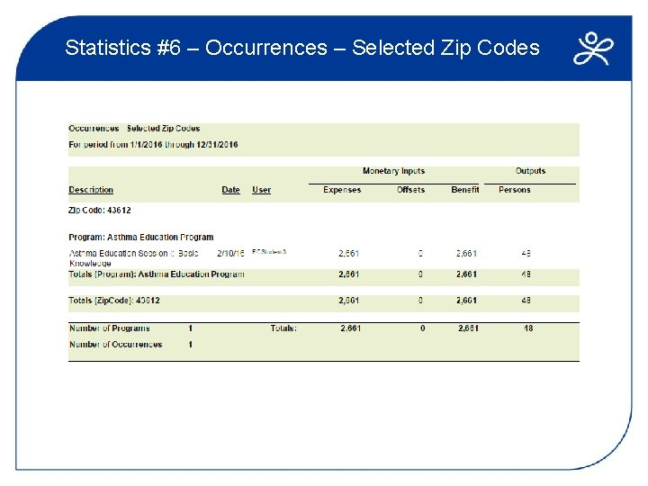 Statistics #6 – Occurrences – Selected Zip Codes