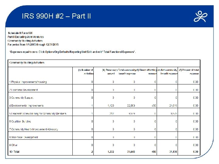 IRS 990 H #2 – Part II