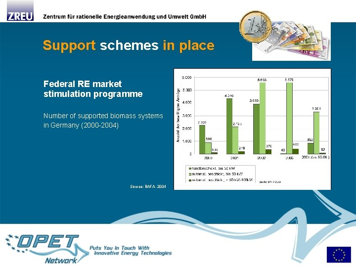 Support schemes in place Federal RE market stimulation programme Number of supported biomass systems