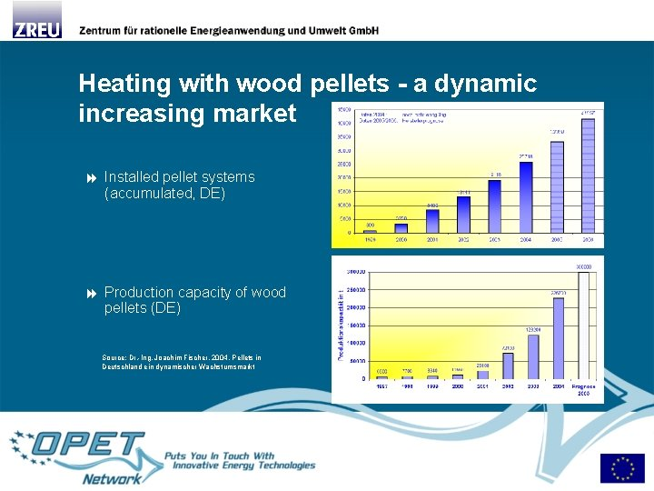 Heating with wood pellets - a dynamic increasing market Installed pellet systems (accumulated, DE)