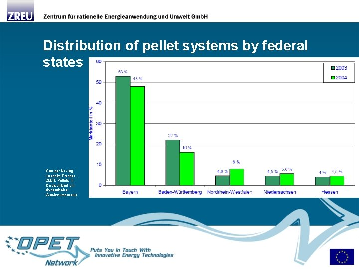 Distribution of pellet systems by federal states Source: Dr. -Ing. Joachim Fischer, 2004, Pellets