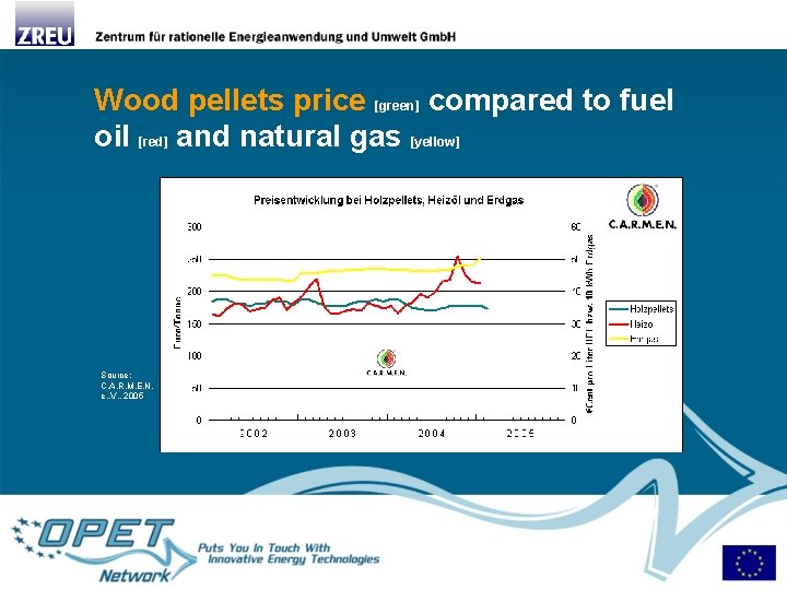 Wood pellets price [green] compared to fuel oil [red] and natural gas [yellow] Source:
