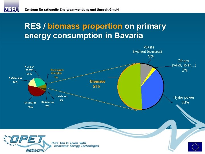 RES / biomass proportion on primary energy consumption in Bavaria Waste (without biomass) 9%