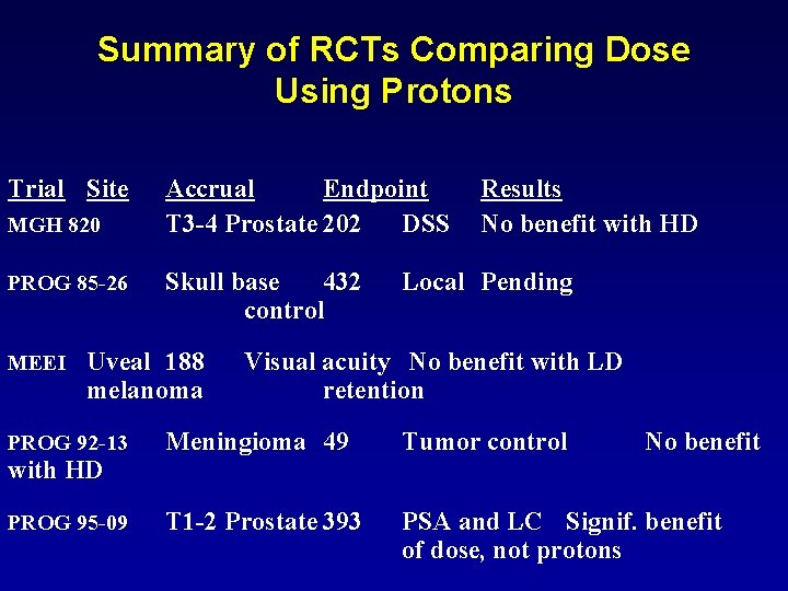 Summary of RCTs Comparing Dose Using Protons Trial Site MGH 820 PROG 85 -26