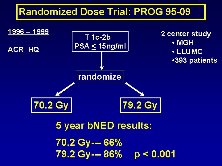 Randomized Dose Trial: PROG 95 -09 1996 – 1999 2 center study • MGH