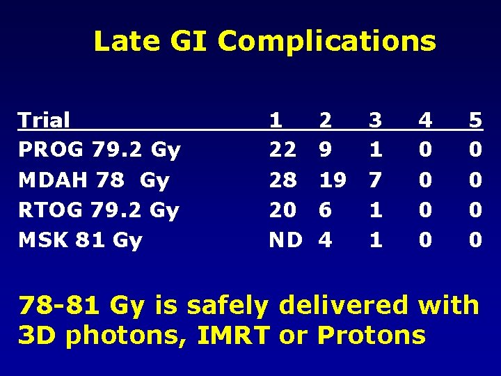 Late GI Complications Trial PROG 79. 2 Gy MDAH 78 Gy RTOG 79. 2