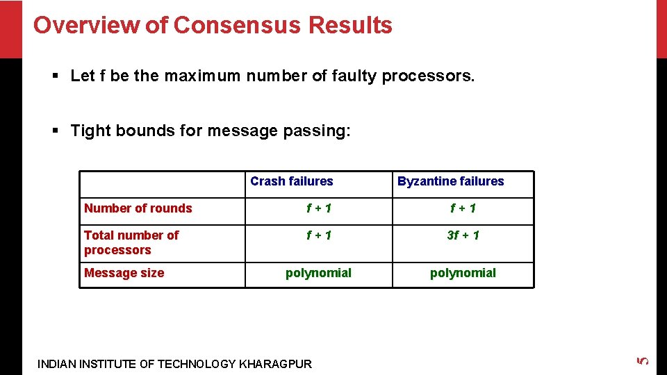 Overview of Consensus Results § Let f be the maximum number of faulty processors.