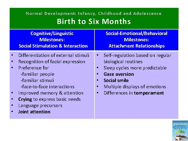 Normal Development: Infancy, Childhood and Adolescence Birth to Six Months Cognitive/Linguistic Milestones: Social Stimulation
