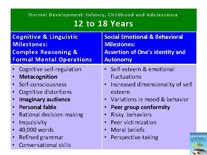 Normal Development: Infancy, Childhood and Adolescence 12 to 18 Years Cognitive & Linguistic Milestones: