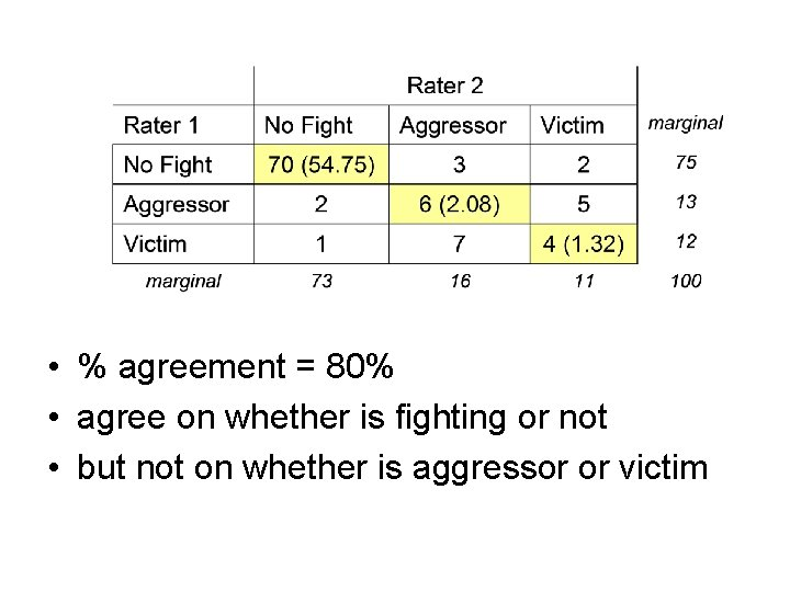 • % agreement = 80% • agree on whether is fighting or not