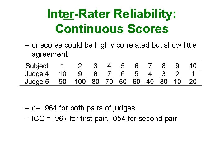 Inter-Rater Reliability: Continuous Scores – or scores could be highly correlated but show little