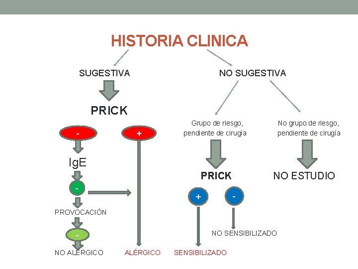 HISTORIA CLINICA NO SUGESTIVA PRICK - + Grupo de riesgo, pendiente de cirugía No