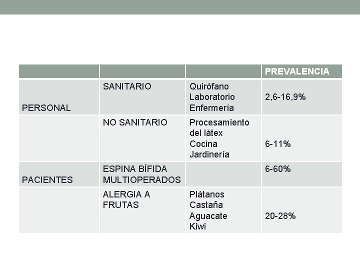 PREVALENCIA SANITARIO PERSONAL NO SANITARIO PACIENTES Quirófano Laboratorio Enfermería Procesamiento del látex Cocina Jardinería