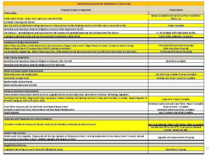 PROPOSED 2015 SALES TAX EXTENSION (11 YEAR PLAN) Proposed Project or Equipment Project Status