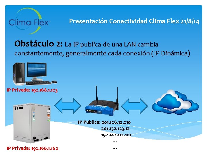 Presentación Conectividad Clima Flex 21/8/14 Obstáculo 2: La IP publica de una LAN cambia