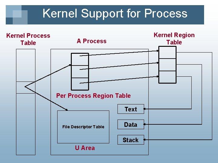 Kernel Support for Process Kernel Process Table Kernel Region Table A Process Per Process
