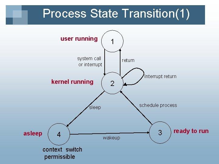 Process State Transition(1) user running 1 system call or interrupt kernel running return Interrupt